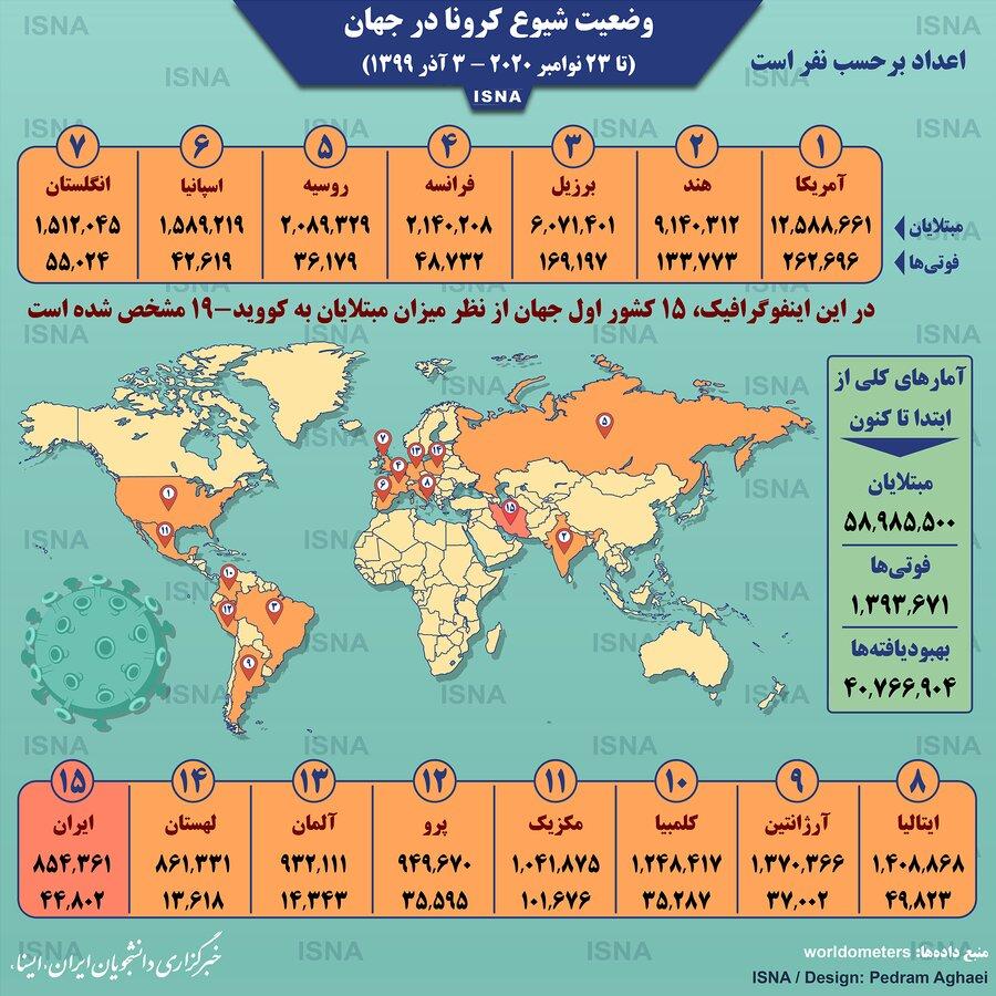 آمار كرونا در جهان - 3 آذر