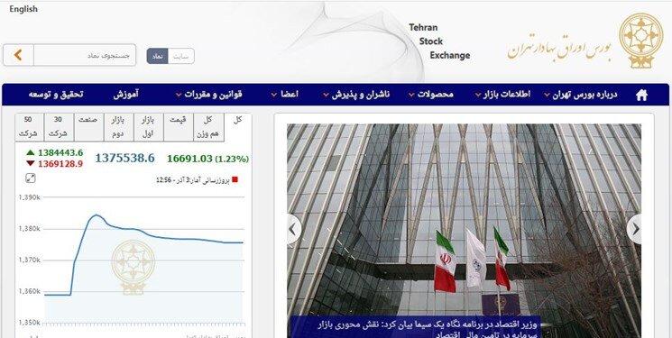بورس سبزپوش شد | رشد ۱۶۶۹۰ واحدی شاخص بورس تهران | نقشه معاملات امروز بورس را ببینید