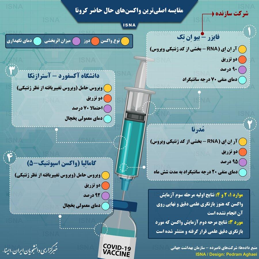 مقایسه واکسنهای کرونا