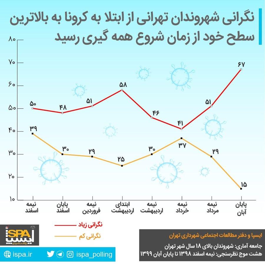 نگرانی شهروندان تهرانی از ابتلا به کرونا در بالاترین حد