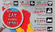 اینفوگرافیک | افزایش و کاهش نگرانکننده دو آمار روزانه کرونا در ایران | وضعیت استانها در روز ششم قرنطینه