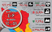 اینفوگرافیک | تغییر کانال آمار روزانه کرونامثبتها در ایران | افزایش نگرانکننده بیماران بدحال | وضعیت استانها در روز هفتم قرنطینه