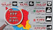 اینفوگرافیک | کاهش اندک آمارهای کرونا در ایران غیر از یک مورد | وضعیت استانها در روز دوازدهم قرنطینه