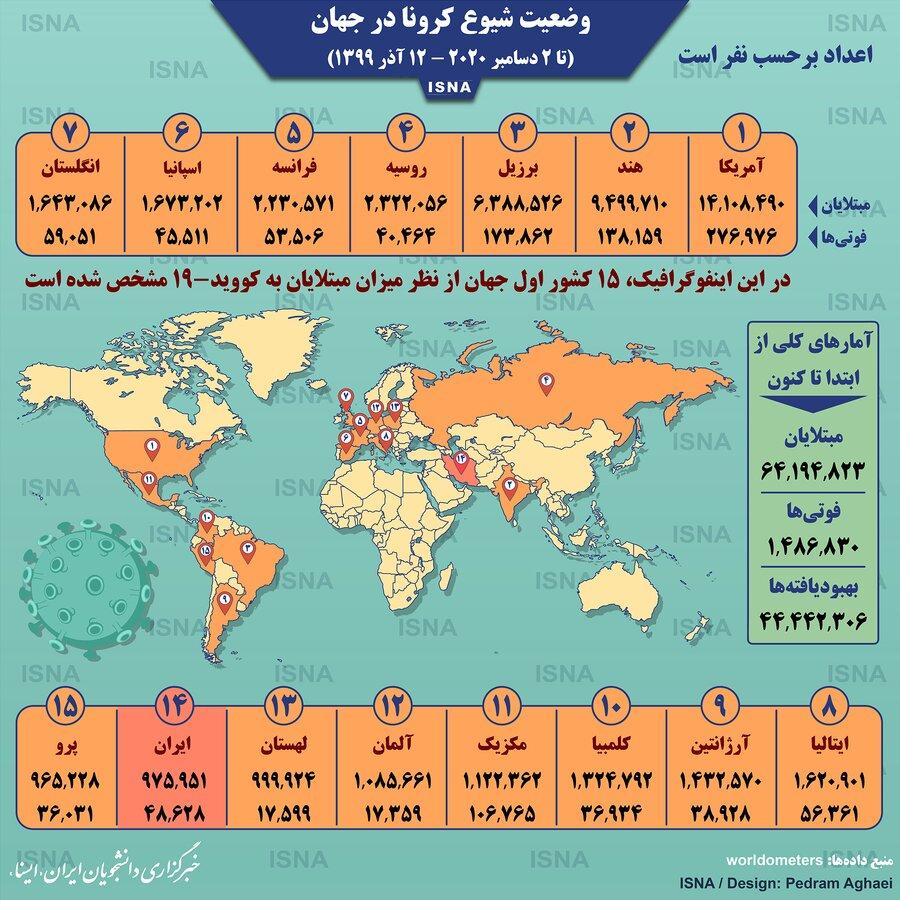آمار كرونا در جهان - 12 آذر