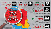 اینفوگرافیک | وضعیت کرونای استانها در روز سیزدهم قرنطینه | رکورد تازه در امیدوارکنندهترین آمار کرونا
