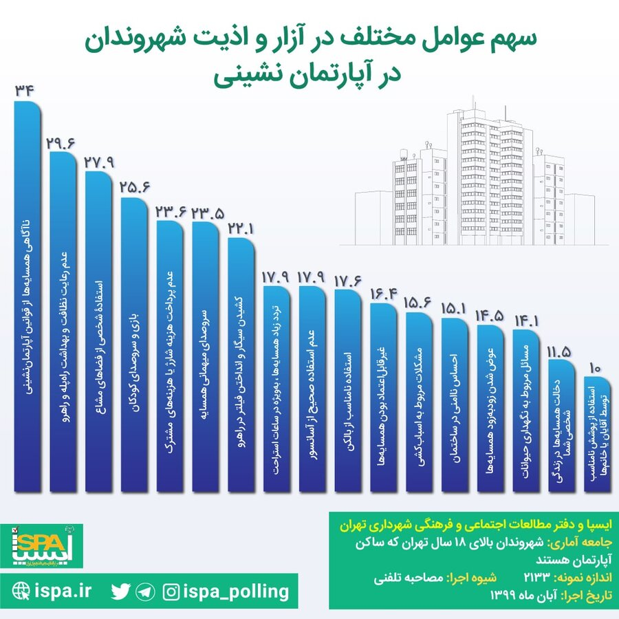 سهم عوامل مختلف در آزار و اذیت شهروندان در آپارتماننشینی