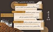 آغاز به کار کنفرانس رقص قلم در راه ابریشم از دوم بهمن