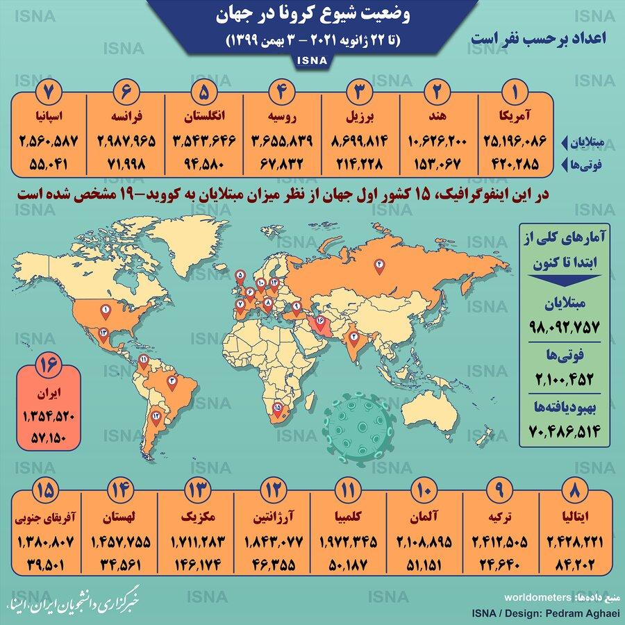 آمار کرونا در جهان تا ۳ بهمن ۹۹