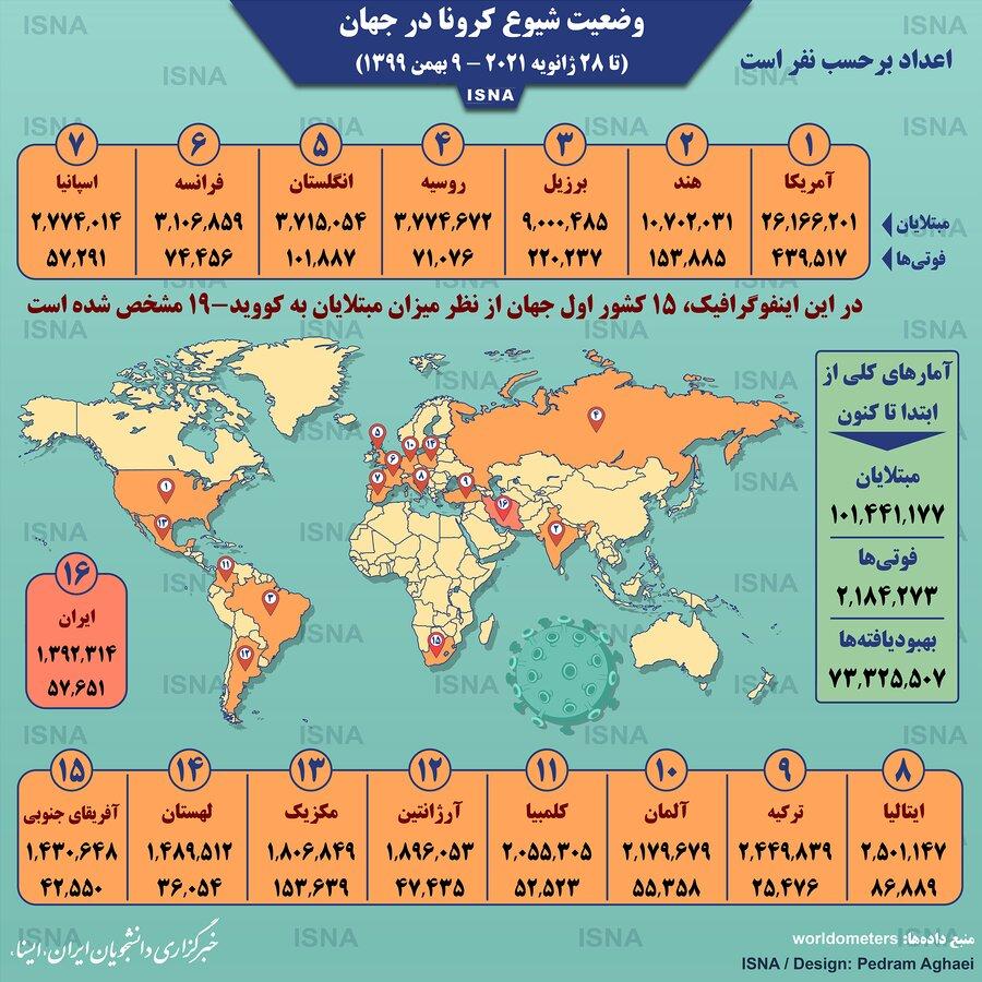 آمار کرونا در جهان تا ۹ بهمن