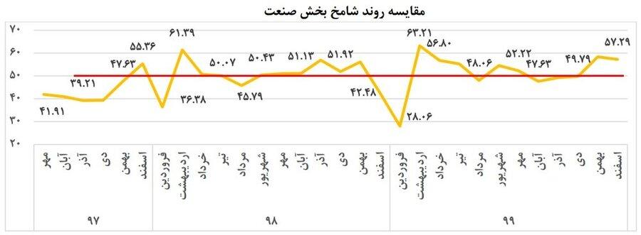 تداوم رونق اقتصادی در اسفند ۹۹ | شامخ کل اقتصاد به بالاترین رقم ۱۸ ماه اخیر رسید