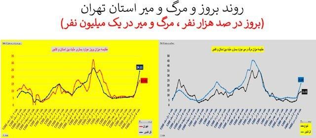 شرایط سخت کرونا در پایتخت | میزان بستری و فوت هفته گذشته در تهران چقدر بوده است؟