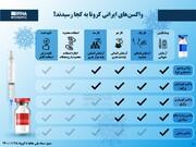 اینفوگرافیک| واکسنهای ایرانی کرونا در چه مراحلی هستند؟