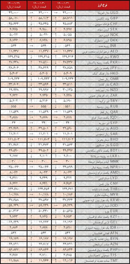 نرخ ۲۴ ارز افزایش یافت    جدیدترین قیمت ارزهای رسمی در ۳۱ فروردین ۱۴۰۰