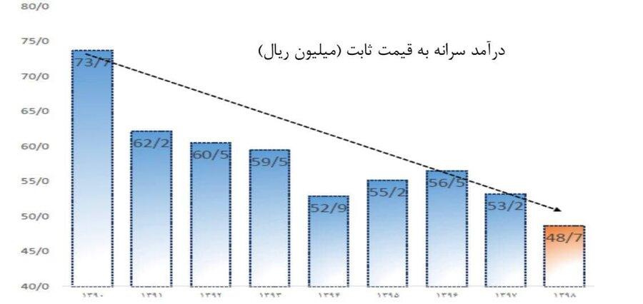 ماجرای نمودار درآمد سرانه ایرانیان، پایان بازی و کنایه آذری جهرمی   عبدی: آنها ابله نیستند...