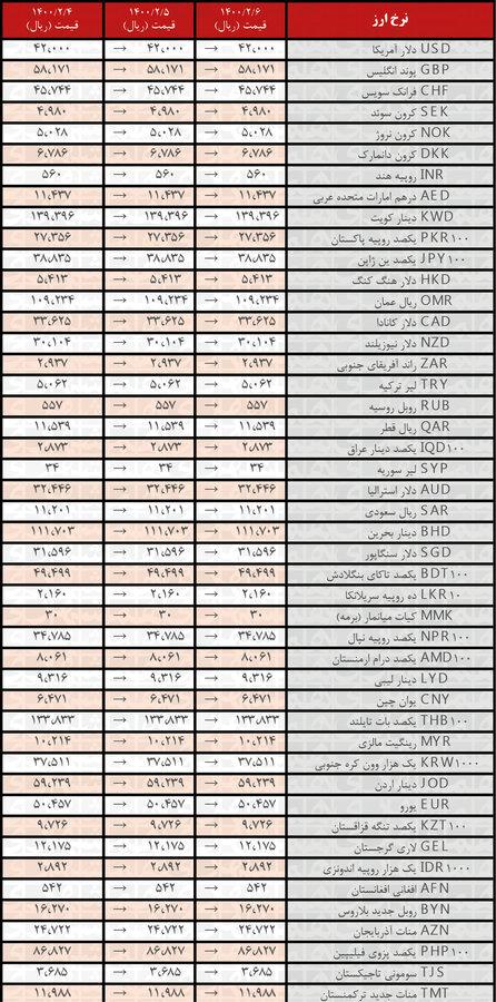 تداوم ثبات در نرخ همه ارزها | جدیدترین قیمت رسمی ارزها در ۶ اردیبهشت ۱۴۰۰