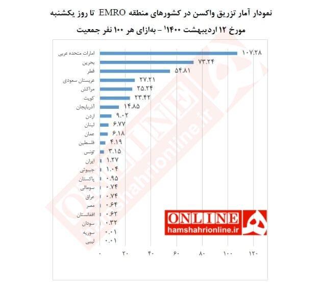 جدول   رتبه پایین ایران در تزریق واکسن   بخش خصوصی در روند توزیع واکسن دخالت نکند