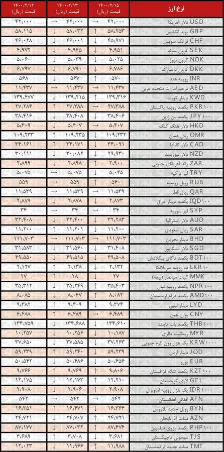 نرخ 24 ارز کاهش یافت | جدیدترین قیمت رسمی ارزها در ۱۵ اردیبهشت ۱۴۰۰