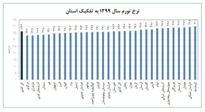 جدول مرکز آمار ایران