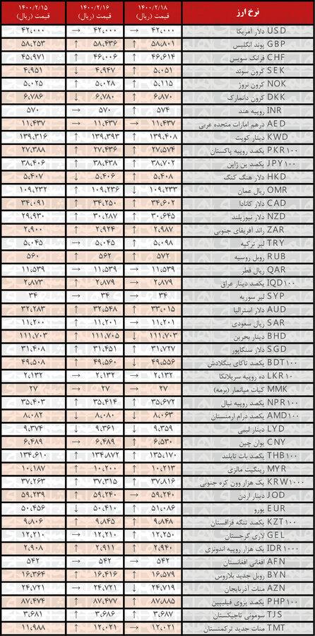 نرخ ۲۹ ارز افزایش یافت | جدیدترین قیمت رسمی ارزها در ۱۸ اردیبهشت ۱۴۰۰
