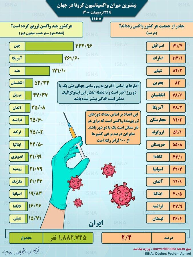 واکسیناسیون کرونا در جهان تا ۲۲ اردیبهشت