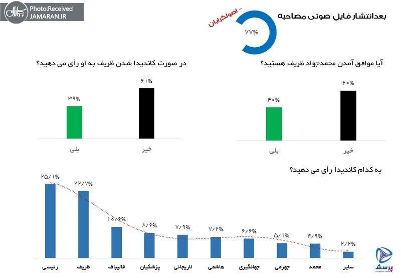 یافتههای تازهترین نظرسنجی درباره انتخابات ریاست جمهوری ۱۴۰۰
