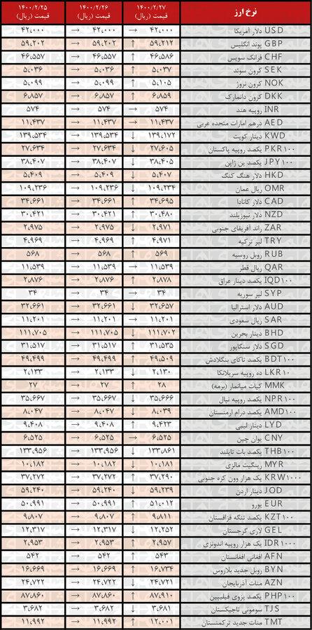 نرخ ۲۲ ارز صعودی شد   جدیدترین قیمت رسمی ارزها در ۲۷ اردیبهشت ۱۴۰۰