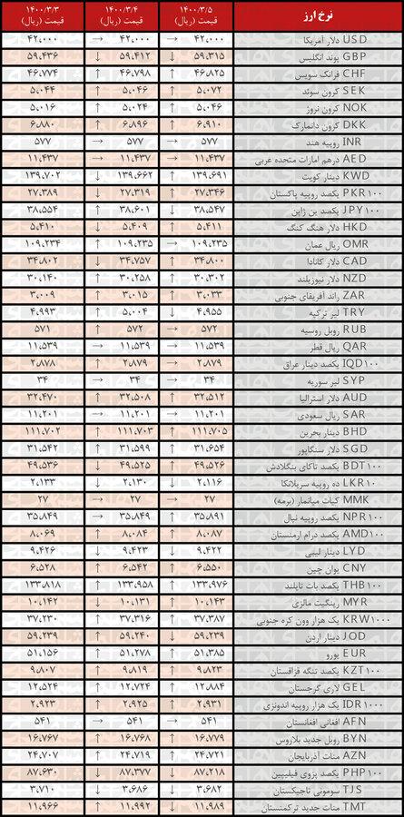 نرخ ۲۶ ارز افزایش یافت | جدیدترین قیمت رسمی ارزها در ۵ خرداد ۱۴۰۰