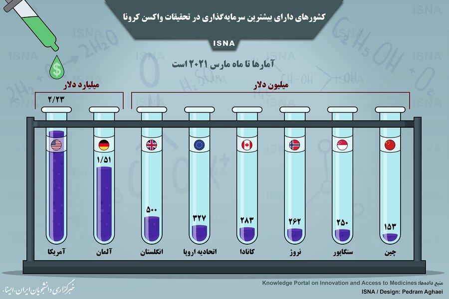 اینفوگرافیک | ۸ کشور در صدر بیشترین سرمایهگذاری برای تولید واکسن کرونا | ایران کجای فهرست است؟