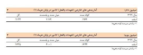 بدهی خارجی ایران زیاد شد + جدول