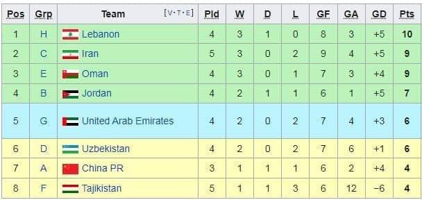 وضعیت ایران در میان تیم های دوم گروه های ۸ گانه | شاگردان اسکوچیچ  در رتبه دوم