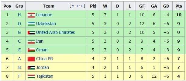 شکست لبنان در مقدماتی جام جهانی به سود ایران   صعود شاگردان اسکوچیچ راحت تر شد