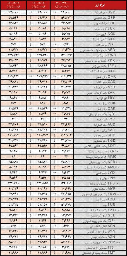 نرخ ۱۶ ارز افزایش یافت | جدیدترین قیمت رسمی ارزها در ۲۰خرداد ۱۴۰۰