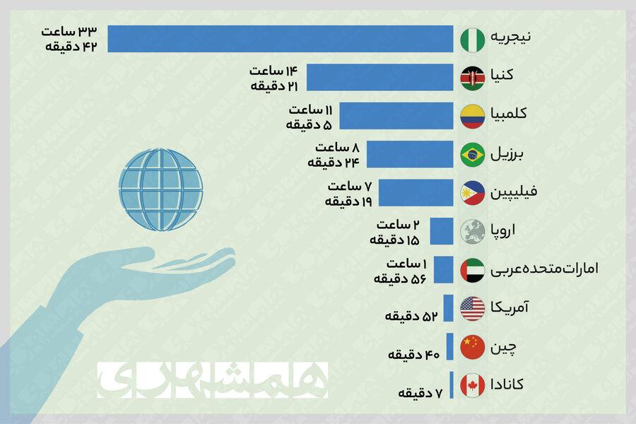 نمودار قیمت اینترنت در جهان و جایگاه ایران | کدام کشورها اینترنت با کیفیت و مقرون به صرفه دارند؟