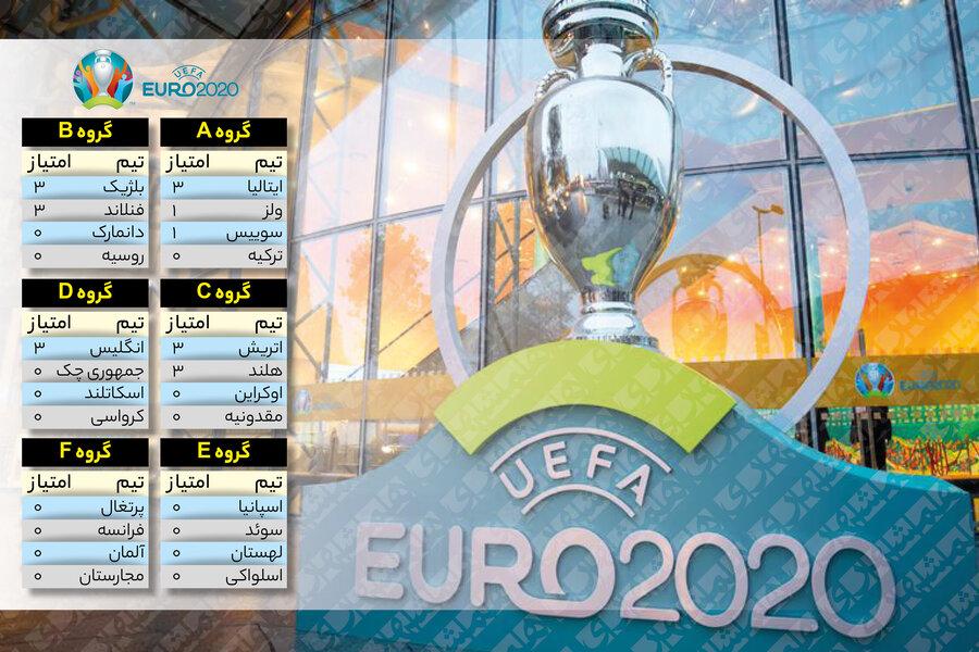 جدول نتایج رقابتهای یورو ۲۰۲۰ در پایان روز سوم