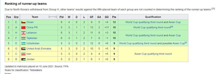 عکس | پیروزی تاجیکستان در انتخابی جام جهانی قطر | شرایط تیم ملی سخت شد