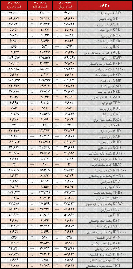 نرخ ۱۸ ارز کاهش یافت | جدیدترین قیمت رسمی ارزها در ۲۷خرداد ۱۴۰۰