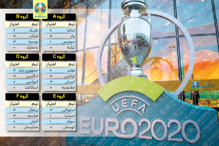 جدول نتایج رقابتهای یورو ۲۰۲۰ در پایان روز هفتم | برنامه بازیهای امروز
