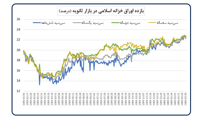 کاهش قیمت مسکن، سهام و دلار در اردیبهشت ماه