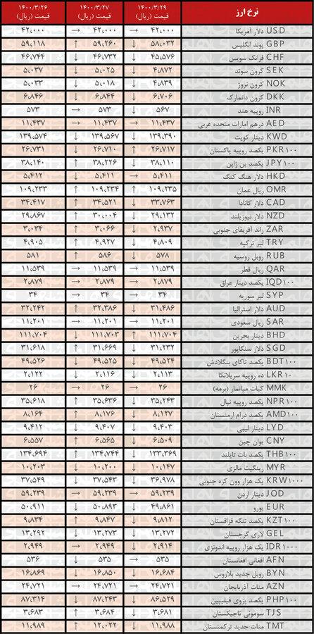 نرخ ۳۲ ارز کاهش یافت | جدیدترین قیمت رسمی ارزها در ۲۹خرداد ۱۴۰۰