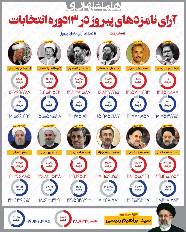 اینفو ادوار انتخابات