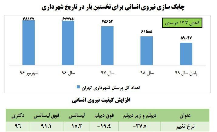 اصلاح ۳۲ محمل فساد در شهرداری تهران