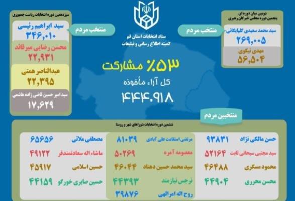 نتیجه ششمین دوره انتخابات شورای اسلامی شهر قم