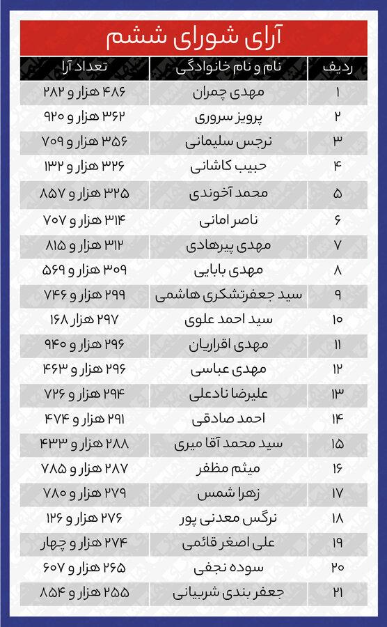 جدول آرای منتخبان شورای شهر در ۳ دوره اخیر | سقوط مشارکت در انتخاب نمایندگان شهر