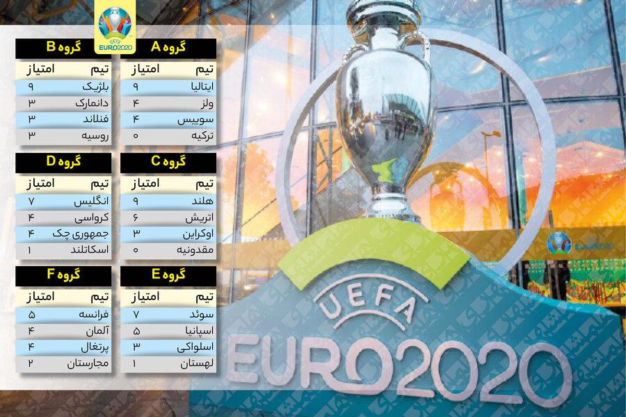 برنامه بازی های یک هشتم یورو ۲۰۲۰؛ مصاف ۴ تیم مدعی برابر هم | جدول نتایج رقابتها در پایان روز سیزدهم