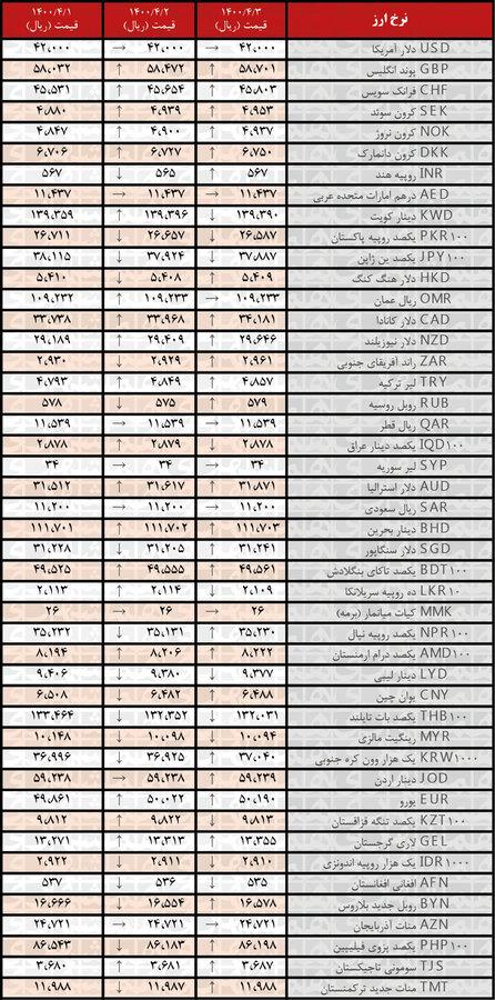 نرخ ۲۷ ارز افزایش یافت | جدیدترین قیمت رسمی ارزها در ۳تیر۱۴۰۰