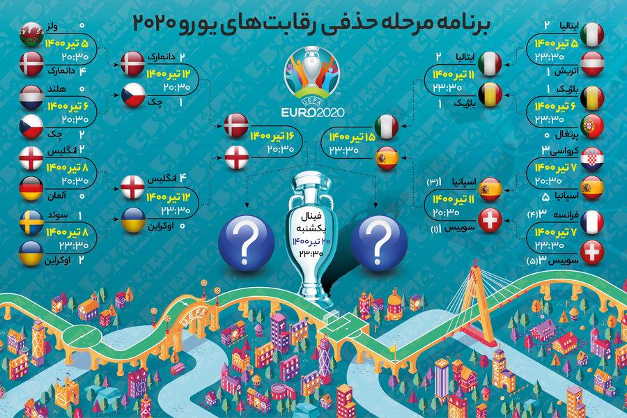 عکس   برنامه بازیهای مرحله نیمهنهایی یورو   انگلیس در رویای تاریخسازی