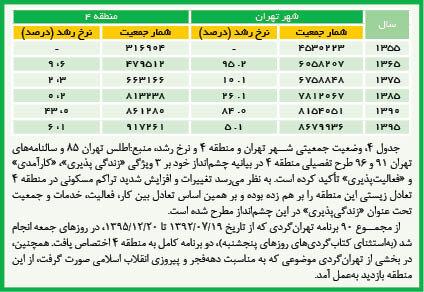 منـطـقه ۴ سرشار از فضای سبز