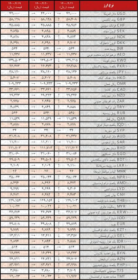 نرخ ۲۱ ارز افزایش یافت | جدیدترین قیمت رسمی ارزها در ۲۱تیر۱۴۰۰