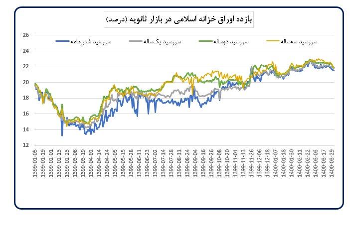 افزایش قیمت مسکن، بورس و دلار در ماه گذشته