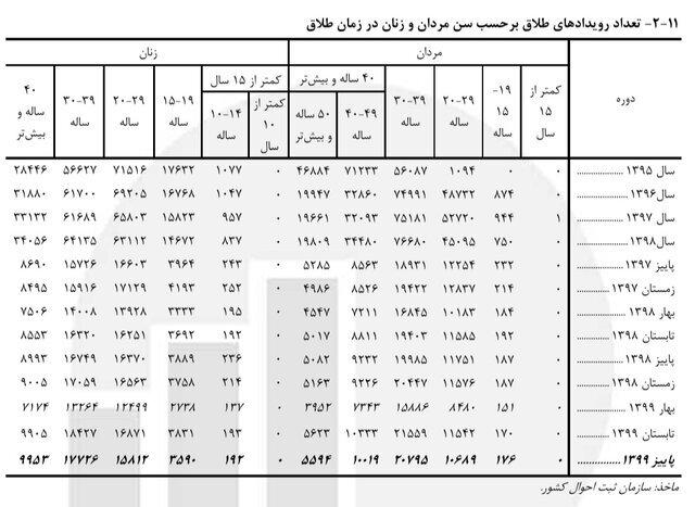 ازدواج ۷۳۱۷ دختر ۱۰ تا ۱۴ساله در ایران فقط در ۳ ماه | تولد ۳۶۴ نوزاد از مادران زیر ۱۵ سال